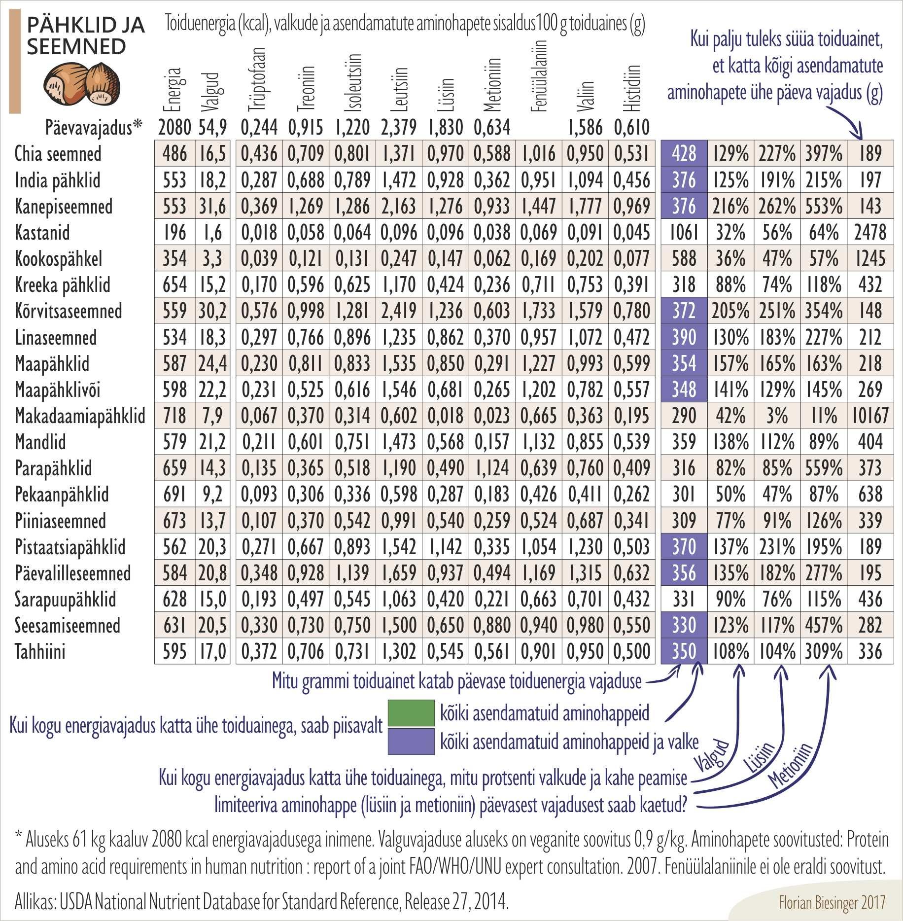 Asendamatud aminohapped - pähklid ja seemned
