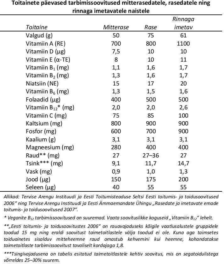 Rasedus - toitainete soovitused