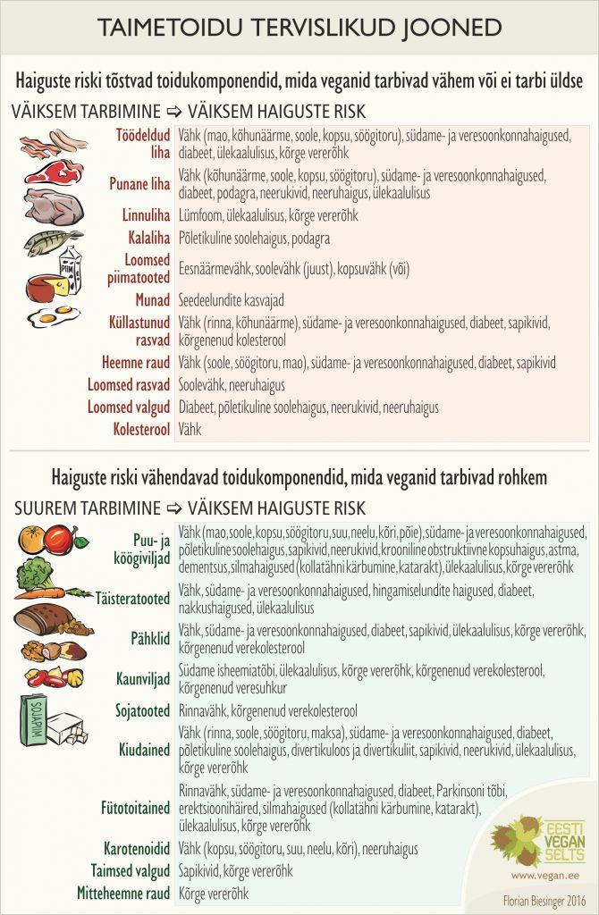 Taimetoidu tervislikud jooned