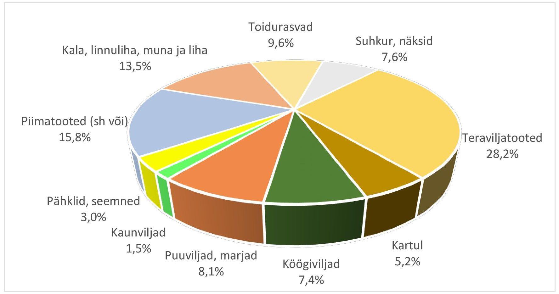 Toidugruppide osakaalud