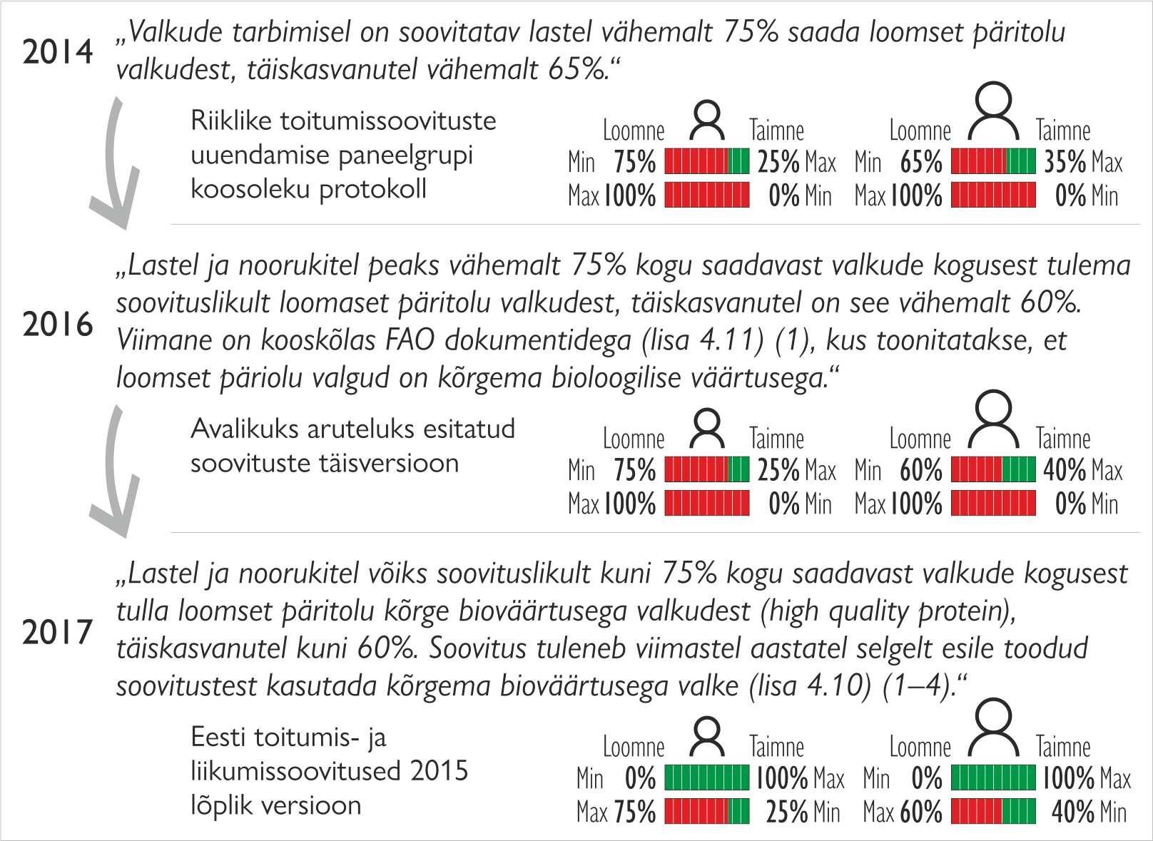 Valkude soovitused Eesti toitumissoovitustes 2015