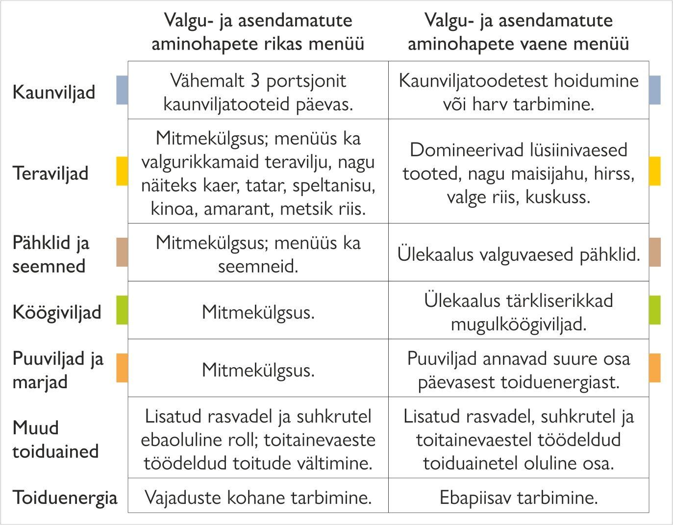 Valkude ja asendamatute aminohapete rikas vs vaene menüü