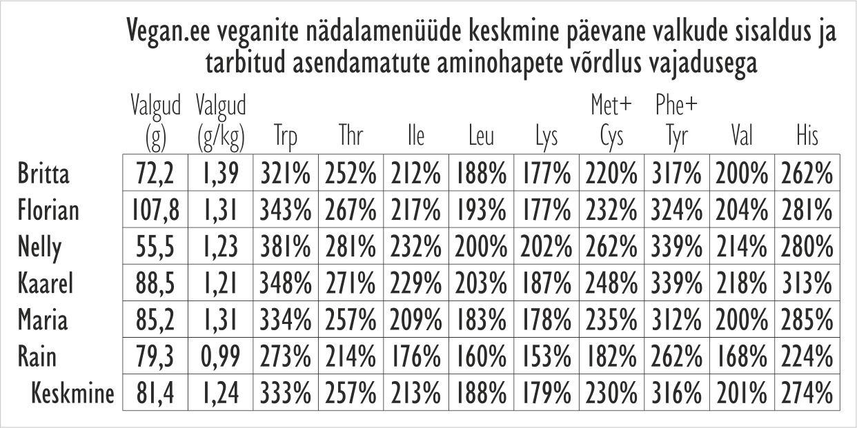 Vegan.ee veganite nädalamenüüde valgud ja asendamatud aminohapped