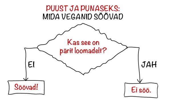 vegan-puust-ja-punaseks
